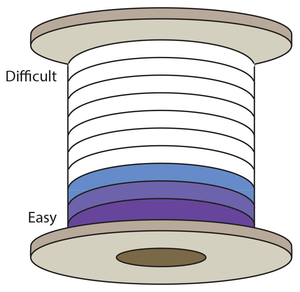 difficulty-rating-spool-3